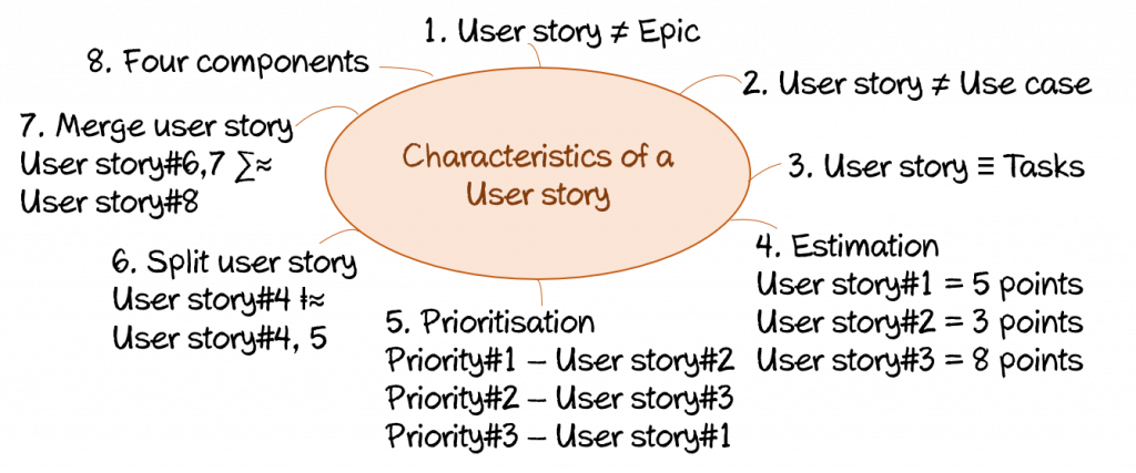 Characteristics of a user story
