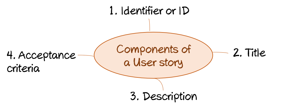 Components of a user story