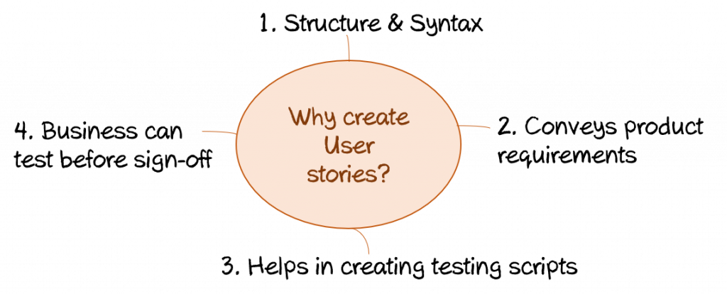 Why do we create a user story?